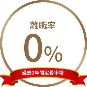 離職率0パーセント達成